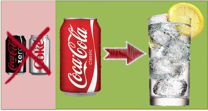 Diet Soda Worst, Water Best