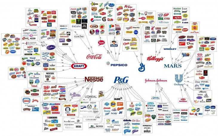 Hyperpalatability Food Companies